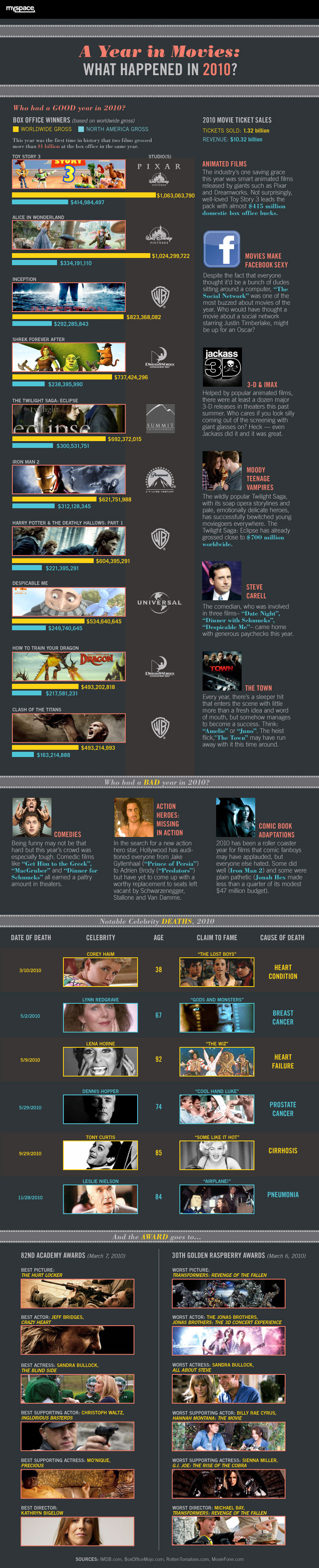 The Facts and Figures of 2010 in 30 Amazing Infographics